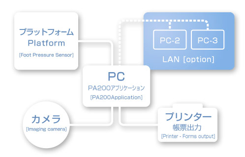 PA200ハードウェア構成イメージ
